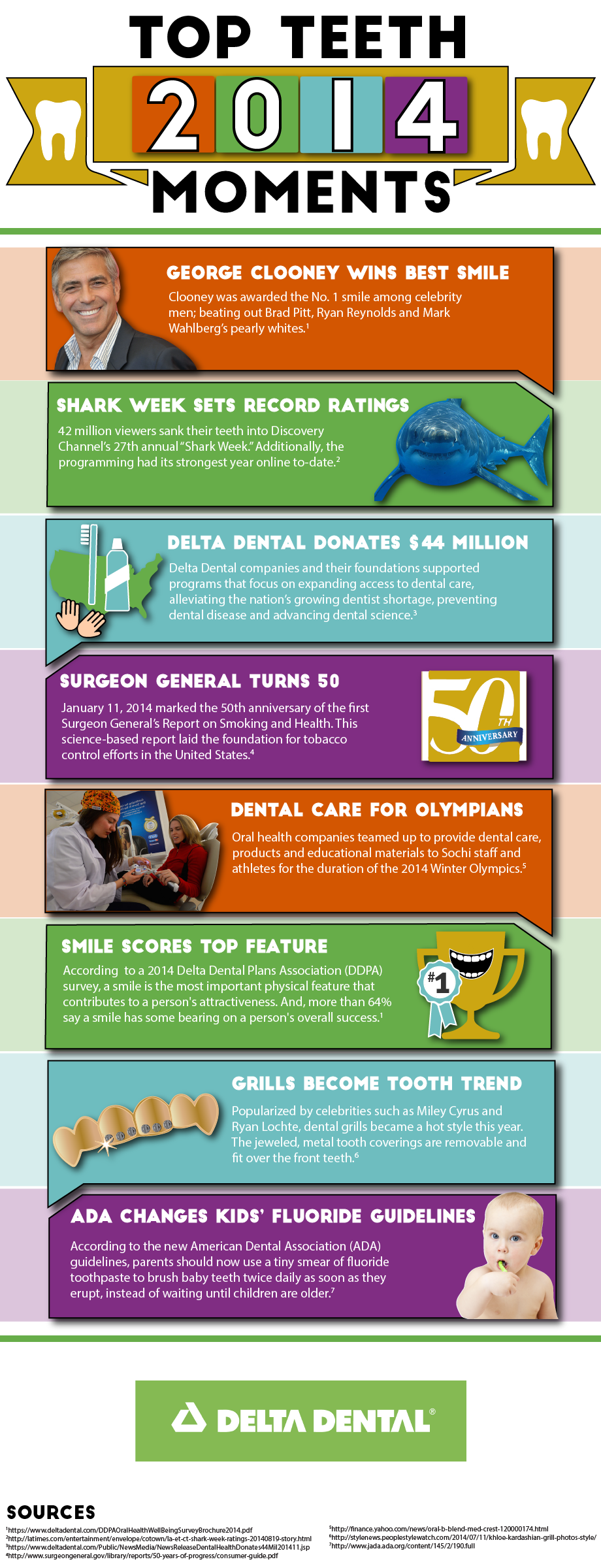 Top Teeth Moments Infographic