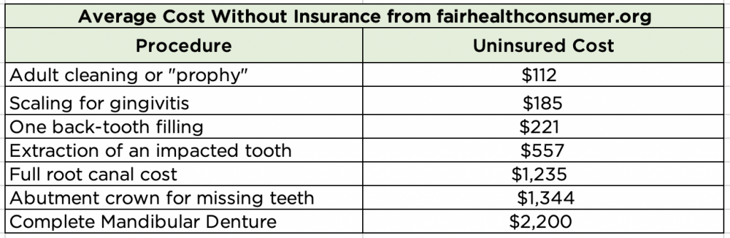 Average cost for an adult dental cleaning, scaling, filling, root canal, extraction, crown, and dentures were calculated using fairhealthconsumer.org.]