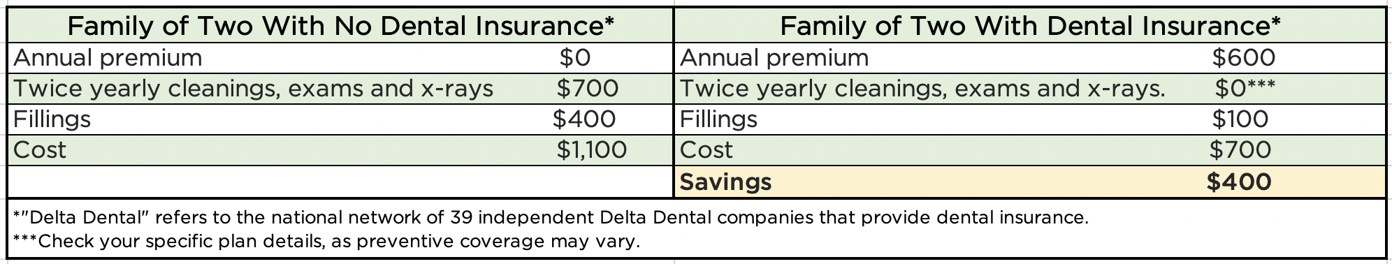 The average cost savings for a family of two with Delta Dental is about $800 a year when compared to cost without coverage.]